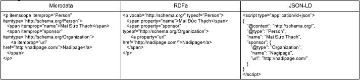 Tối ưu Schema website