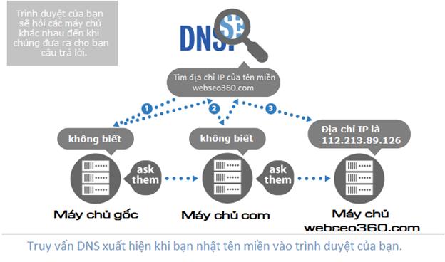 Truy vấn DNS hoạt động như thế nào